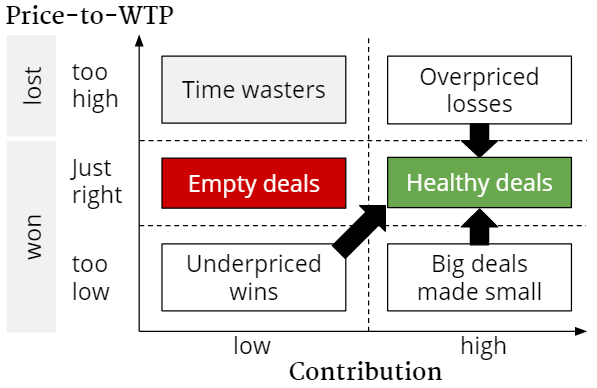 matrix of contribution and price-to-WTP